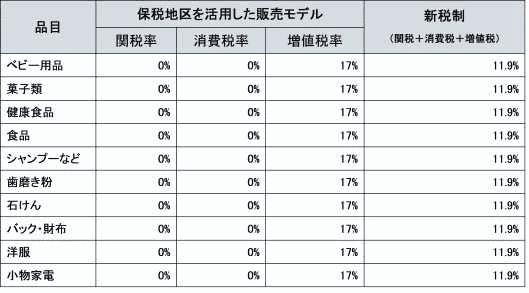 新越境EC制度(越境ECの小売り輸入品に関する新制度) 代表的な品目の税率について(保税区モデル)