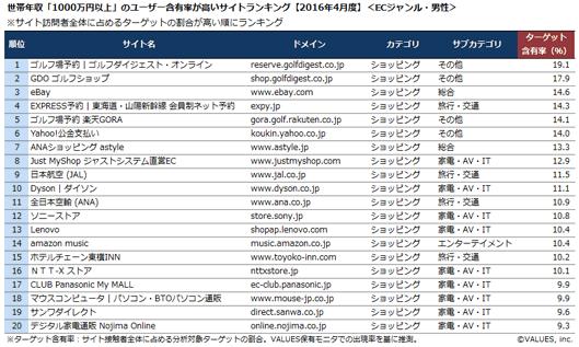 世帯年収「1,000万円以上」のユーザー含有率が高いサイトランキング【2016年4月度】<ECジャンル・男性>