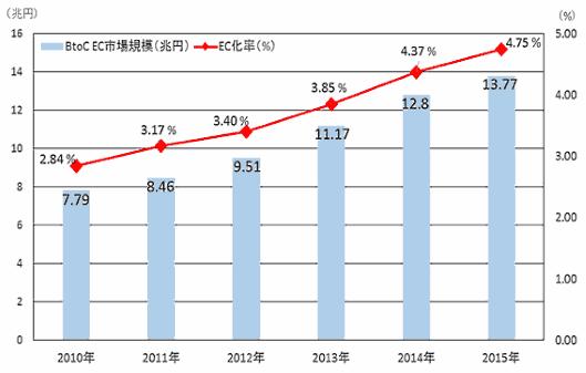 経済産業省の調査によると、2015年の日本のBtoC-EC市場規模は13.8兆円となり、2014年から約1兆円増加