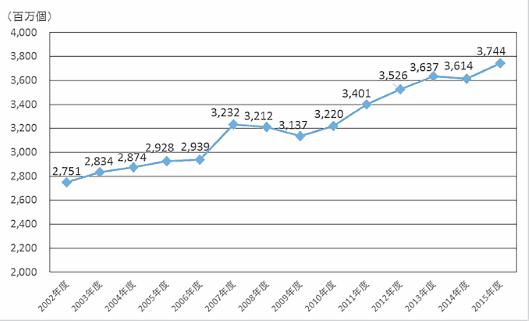 国交省の調査資料をもとに作成した宅配便の取扱個数の推移