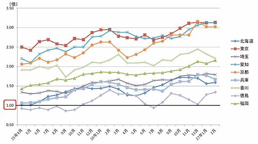 「自動車運転の職業」の有効求人倍率の推移