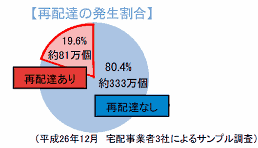 宅配便の再配達の割合
