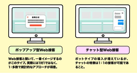 ポップアップ型Web接客……「Web接客」と聞いてまずイメージするのがこのタイプ。実際には1対1ではなく、1対多で統計的なアプローチが得意。 チャット型Web接客……ボットタイプの導入が増えていますが、チャット型では1対1の接客ができることがメリットです。