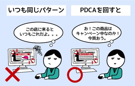 いつも同じパターン この店に来ると いつもこれだよ。。。 PDCAを回すと 話を聞こうかなと思わせる接客 お!この商品は キャンペーン中なのか! 今買おう。