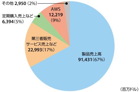 アマゾン日本事業の2016年売上高は約1.1兆円【Amazonの2016年販売状況まとめ】① 2016年のAmazonの売上高内訳