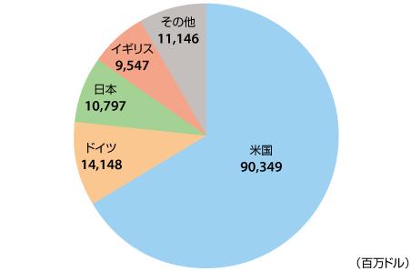 アマゾン日本事業の2016年売上高は約1.1兆円【Amazonの2016年販売状況まとめ】② 2016年のAmazon国別売上高