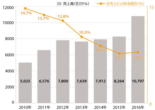 アマゾン日本事業の2016年売上高は約1.1兆円【Amazonの2016年販売状況まとめ】③ Amazon日本事業の売上高推移(ドルベース)