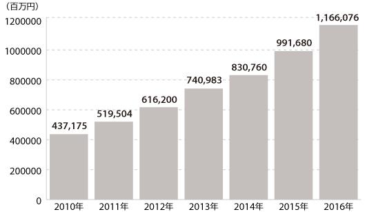 アマゾン日本事業の2016年売上高は約1.1兆円【Amazonの2016年販売状況まとめ】④ Amazon日本事業の売上高推移
