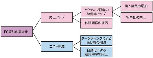 マーケティングオートメーションを導入するメリット