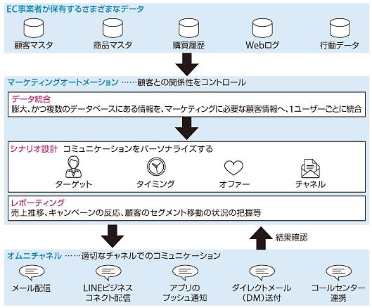 ECサイトにおけるMAの仕組み