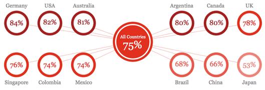 ドイツ 84% アメリカ 82% オーストラリア 81% アルゼンチン 80% カナダ 80% イギリス 78% シンガポール 76% コロンビア 74% メキシコ 74% ブラジル 68% 中国 66% 日本 53% すべての国  75%