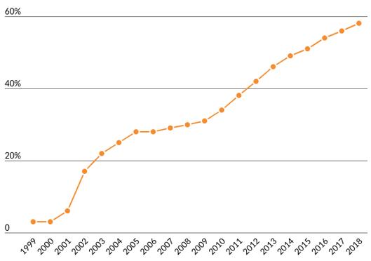 アマゾンマーケットプレイスの割合