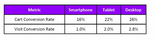 カゴ落率84%のモバイルECでコンバージョンを伸ばす4つの方法 スマートフォンのカゴ落ち率(カート放棄率)について