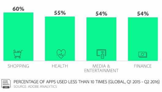 カゴ落率84%のモバイルECでコンバージョンを伸ばす4つの方法 使用された割合が10回未満のアプリ(Adobe調査)