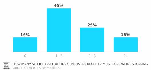 カゴ落率84%のモバイルECでコンバージョンを伸ばす4つの方法 消費者が定期的にオンラインショッピングに使用するモバイルアプリケーションの数(Adobe調査