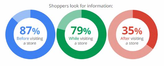 カゴ落率84%のモバイルECでコンバージョンを伸ばす4つの方法 買い物客が情報を探す方法