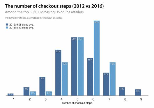 カゴ落率84%のモバイルECでコンバージョンを伸ばす4つの方法 米国EC売上トップ50社におけるチェックアウトステップの数(2012年と2016年の比較)