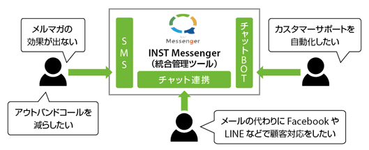 「INST Messenger」の仕組み