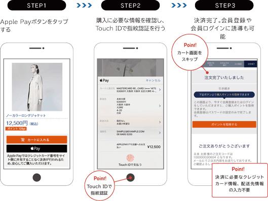 ステップ1:Apple Payボタンをタップする ステップ2:購入に必要な情報を確認しTouch IDで指紋認証を行う(ポイント:TouchIDで指紋認証) ステップ3:決済完了。会員登録や会員ログインにも誘導可能(ポイント:カート画面をスキップ/決済に必要なクレジットカード情報、配送先情報の入力不要)