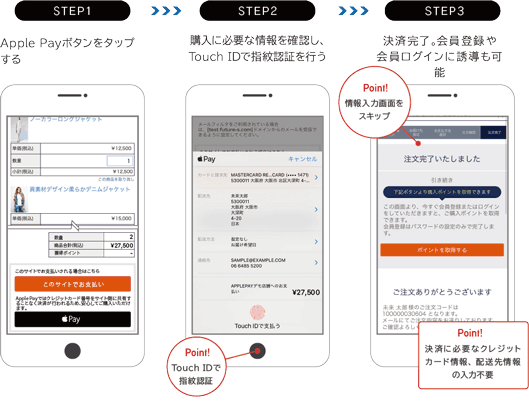 ステップ1:Apple Payボタンをタップする ステップ2:購入に必要な情報を確認しTouch IDで指紋認証を行う(ポイント:TouchIDで指紋認証) ステップ3:決済完了。会員登録や会員ログインにも誘導可能(ポイント:情報入力画面をスキップ/決済に必要なクレジットカード情報、配送先情報の入力不要)