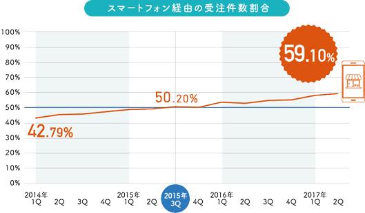 スマートフォン経由の受注件数割合2014年第1Quarterは42.79%205年第3Quarterは50.20%2017年第1Quarterは59.10%