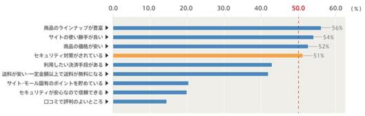 商品のラインナップが豊富 56% サイトの使い勝手が良い 54% 商品の価格が安い 52% セキュリティ対策がされている 51% 利用したい決済手段がある 送料が安い・一定金額以上で送料が無料になる サイト・モール固有のポイントをためている 差キュウリティが安心なので信頼できる 口コミで評判が良い