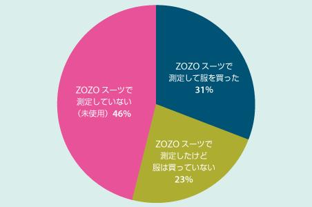 ZOZOスーツで測定して服を買った:31% ZOZOスーツで測定したけど服は買っていない:23% ZOZOスーツで測定していない(未使用):46%