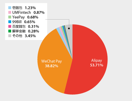 Alipay	53.7 WeChat Pay	38.8 壱銭包	1.23% UMFintech	0.87% YeePay	0.68% 99Bill	0.65% 百度銭包	0.31% 蘇寧金融	0.28% その他 3.45%