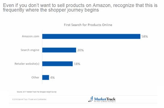 ネット通販利用者の58%はアマゾンで検索をはじめる