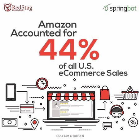 Amazonの流通額は、米国EC市場の44%を占める(2017年)