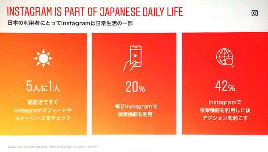 日本の利用者の5人に1人は朝起きてすぐInstagramでフィードやストーリーズをチェックする。20%は毎日Instagramで検索機能を利用している。42%が検索後、何らかのアクションを起こしている