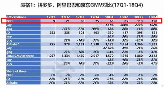 Alibaba、JD、PDDのGMV対比