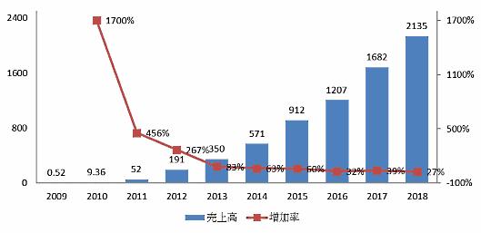 2009~2018年のTmall「ダブル11」当日の流通総額および伸び率