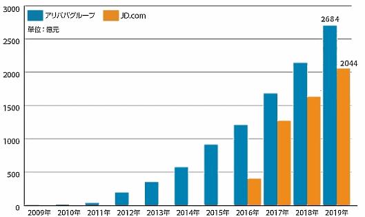 ネット通販の買い物の祭典「独身の日」(W11、ダブルイレブン)が行われた中国で、ECプラットフォーム最大手の阿里巴巴集団(アリババグループ)と、「JD.com」運営の直販EC最大手「JD.com」を運営する京東集団の取扱高(GMV)は、2社合計で4728億元(日本円で7兆3756億円、1元15.6円換算)
