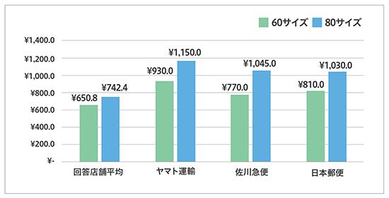 フューチャーショップ futureshop アンケート調査 配送・倉庫外注化 サイズ別配送料金