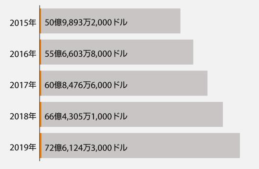 Burlingtonの総売上高(2015〜2019年)