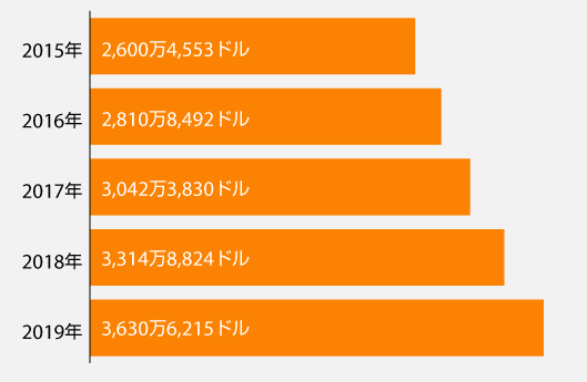 BurlingtonのEC売上(2015〜2019年)