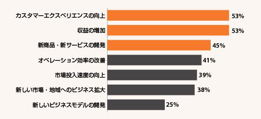 Gartner社の調査による「イノベーションを推進する主要な原動力」。回答者のパーセンテージは上位3項目の合計」