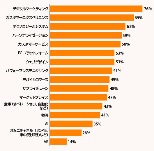 「2020年と比較し、2021年は各分野でどの程度の投資を行うか?」に対する小売事業者103社の回答