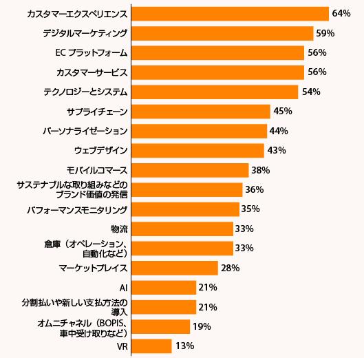 「2021年、コンバージョンを最適化するためには、どの投資がどの程度重要になると思うか?」に対する小売事業者103社の回答