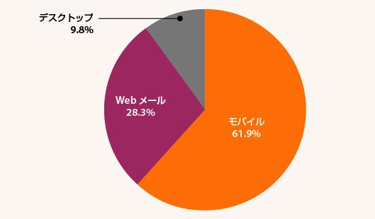 uplandの調査によると、約62%の人がモバイルからメールを開封