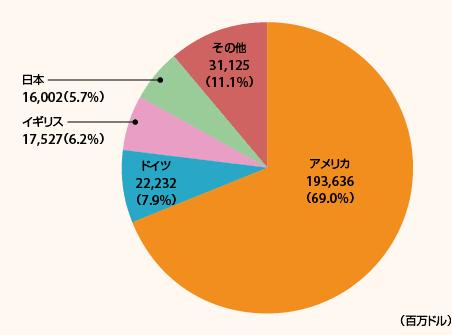 Amazonの売上高の内訳(2019年)。カッコ内の数値は全体売上高に占める割合算