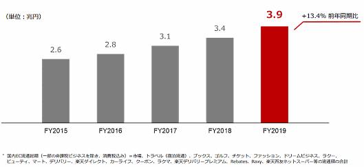 楽天の2019年度(2019年1~12月期)国内EC流通総額は前期比13.4%増の3兆8595億円