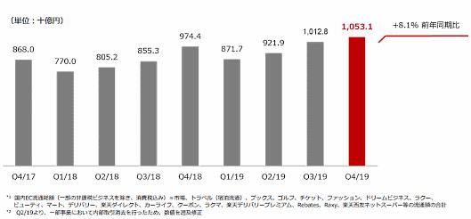 2018年度~2019年度の国内EC流通総額の四半期ベースの推移