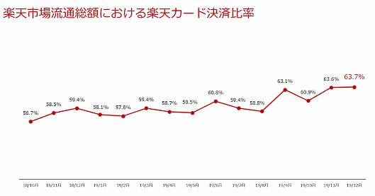 楽天市場流通総額における楽天カード決済比率