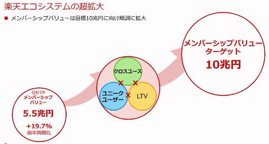 楽天エコシステム(経済圏)のメンバーシップバリュー(画像はIR資料から編集部がキャプチャ)