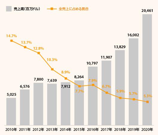 アマゾン日本事業の2020年売上高推移(ドルベース)