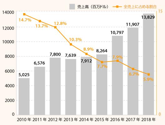 アマゾン日本事業の2018年売上高推移(ドルベース)
