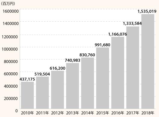 アマゾン日本事業の2018年売上高推移(日本円ベース)