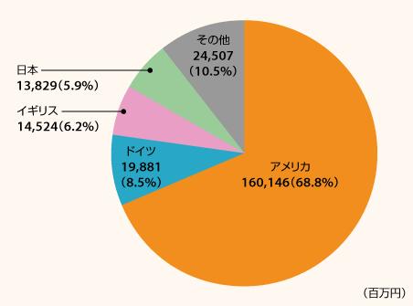 Amazonの地域別売上高(2018年)